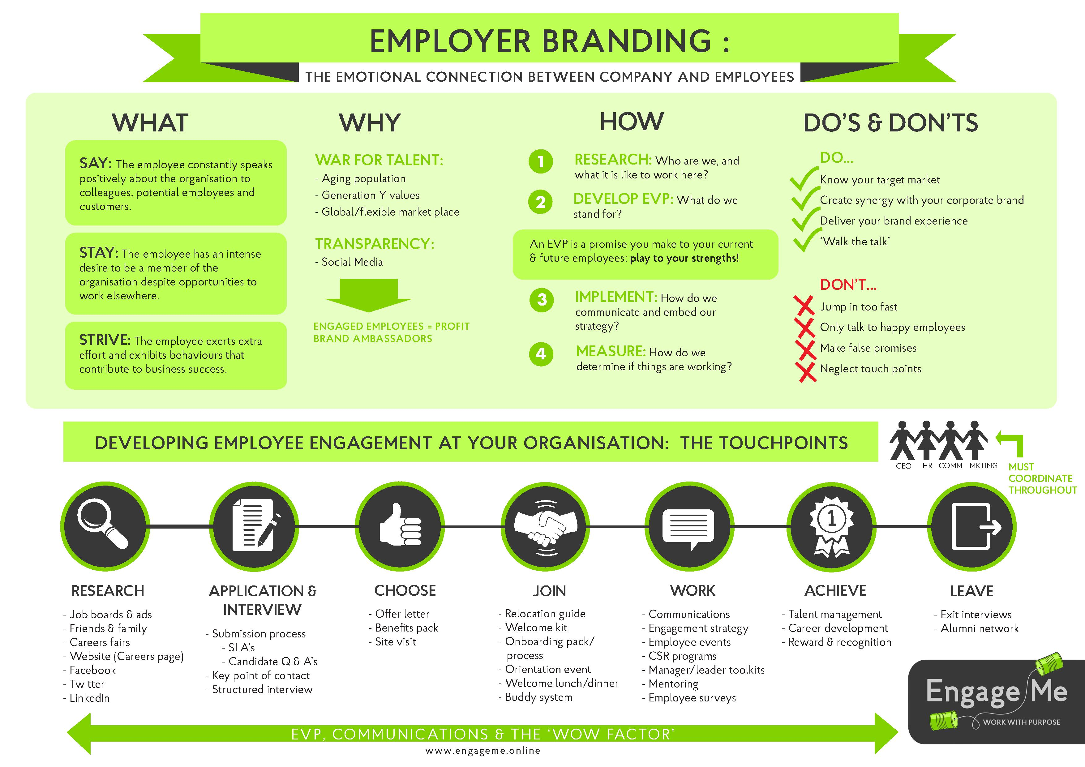 EMPLOYER_BRANDING_infographic